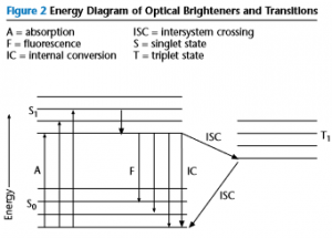 مکانیزم برانگیختگی عوامل سفید کننده فلورسنت (Optical Brightener)