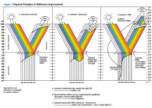 مکانیزم عملکرد عوامل سفید کننده فلورسنت (Optical Brightener)