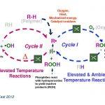 آنتی اکسیدان های فسفیتی مایع