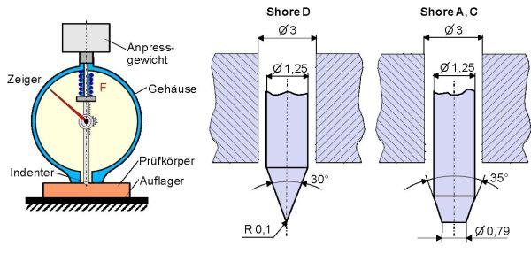 فرمولاسیونهای پلاستی سایز پی وی س- دستگاه اندازه گیری Shore A